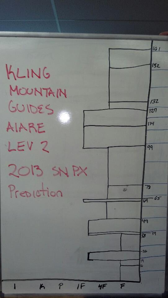 "Making ""Risky"" predictions"